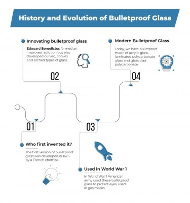 The History and Evolution of Bulletproof Glass
